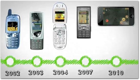 Evolução dos jogos