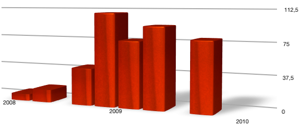 Photo of Venda oficial de iPhones no Brasil aumenta no primeiro trimestre de 2010