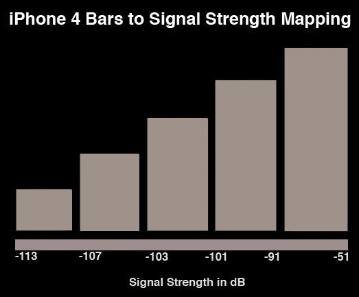 Photo of Análises técnicas indicam que problemas de antenas do iPhone 4 foram exagerados pela mídia