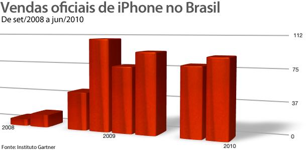 Photo of Segundo Gartner, já passa de 516 mil a base de iPhones oficiais no Brasil