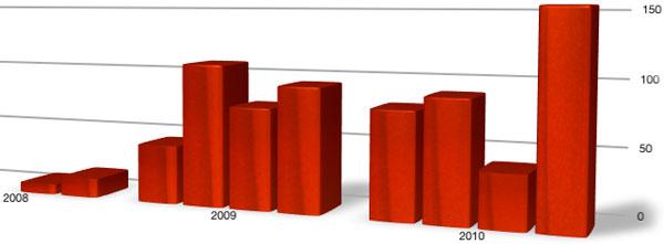 Photo of Gartner divulga vendas do iPhone no Brasil em 2010: 364 mil aparelhos
