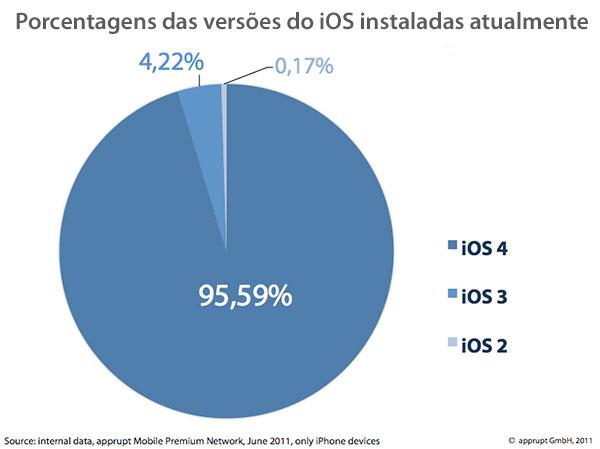 iOS instalados, segundo a versão