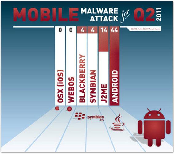 Photo of McAfee confirma que não existe nenhum malware para o sistema iOS até agora