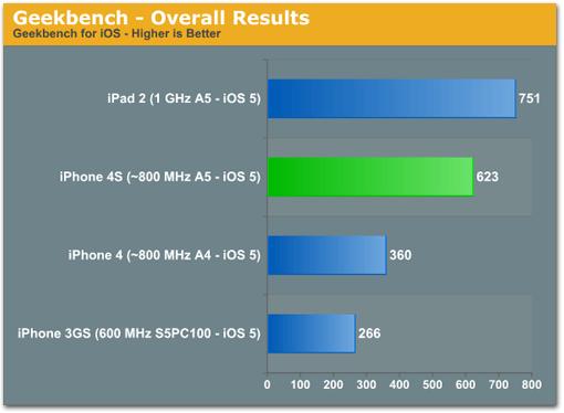 Photo of Testes de performance mostram que o iPhone 4S é 68% mais rápido que seu antecessor