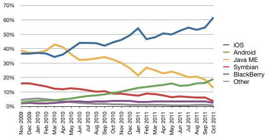 Photo of Entre os sistemas móveis, iOS domina mais de 60% do tráfego web