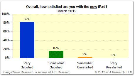 Satisfação com o novo iPad