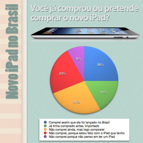Novo iPad no Brasil