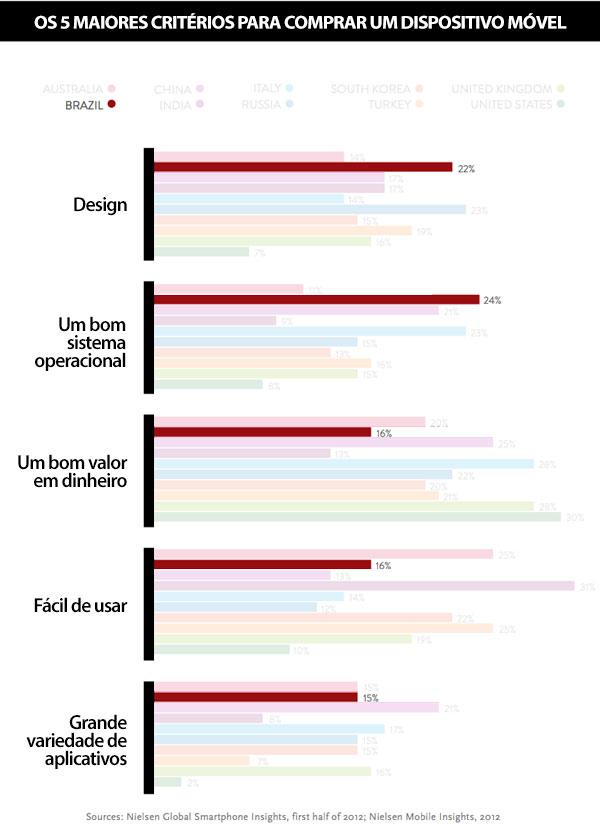 Design: 22%; Bom sistema operacional: 24%; Bom valor em dinheiro: 16%; Fácil de Usar: 16%; Grande variedade de aplicativos: 15%.