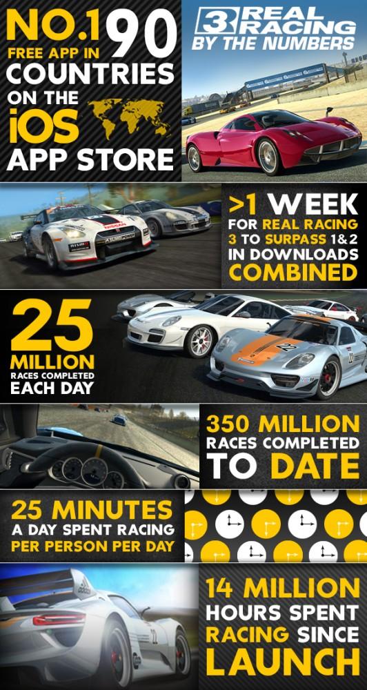 Real Racing 3 infográfico