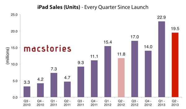 iPads vendidos