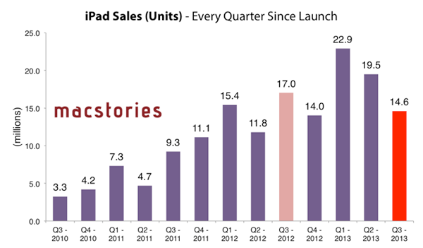 Vendas de iPad Q3 2013