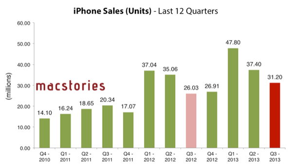 Vendas de iPhone Q3 2013
