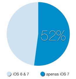 Só iOS 7
