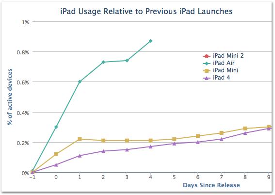 Adoção do iPad Air