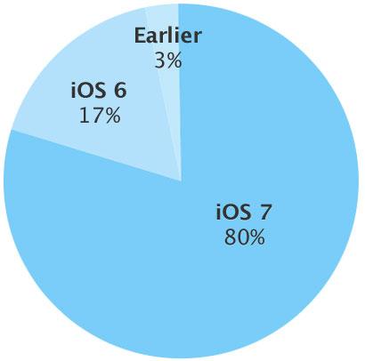 Photo of Segundo a Apple, já é de 80% a adoção do iOS 7 em menos de 5 meses