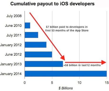 iOS payouts