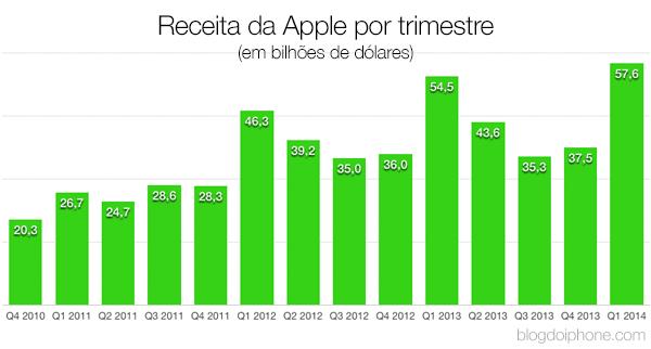Resultado Fiscal Q1 2014