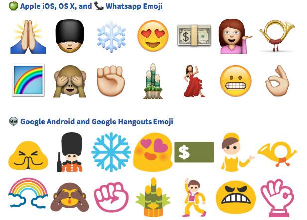 Emoji por plataforma