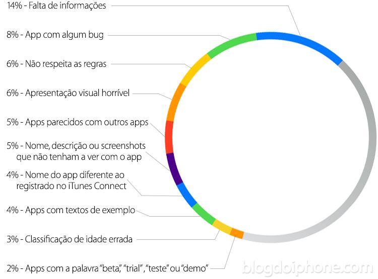 Motivos mais comuns para rejeição de apps