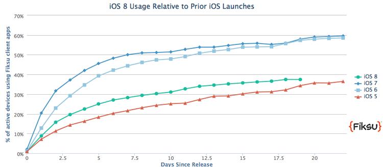 Adoção do iOS 8