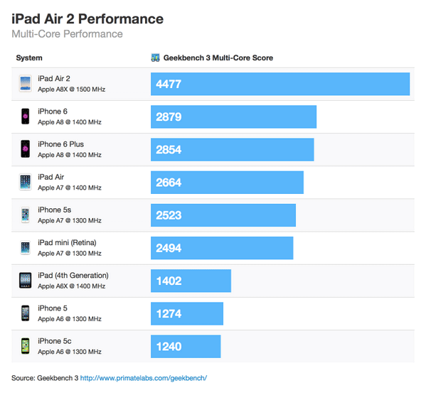 iPad 2 Air performance
