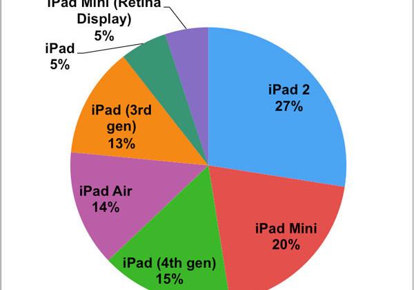 Market Share iPads
