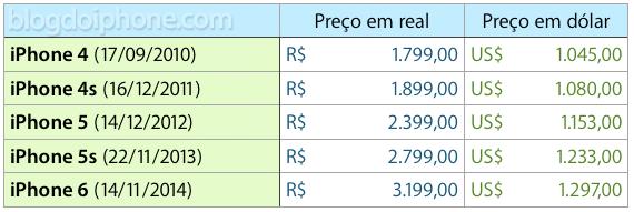 Preços Brasil