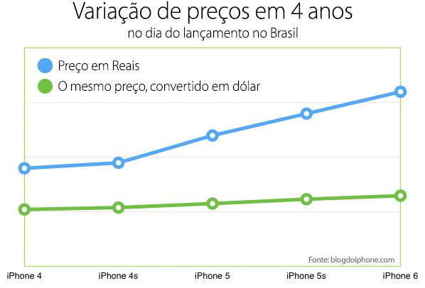 preços iPhone 6