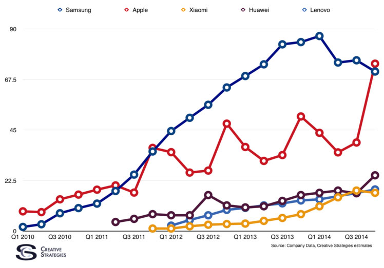 Photo of Apple passa Samsung e se torna a maior fabricante de smartphones do mundo