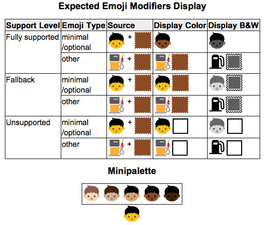 Cores Emoji