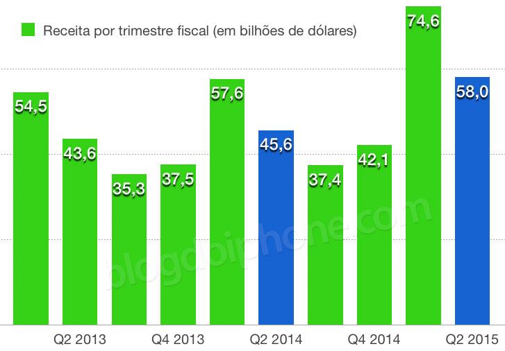 Resultado Fiscal Q2 2015