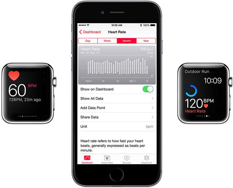 Sensores cardíacos Apple Watch