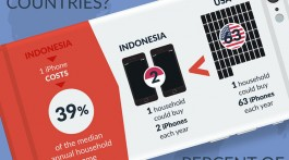 cost-of-iphone-around-world1
