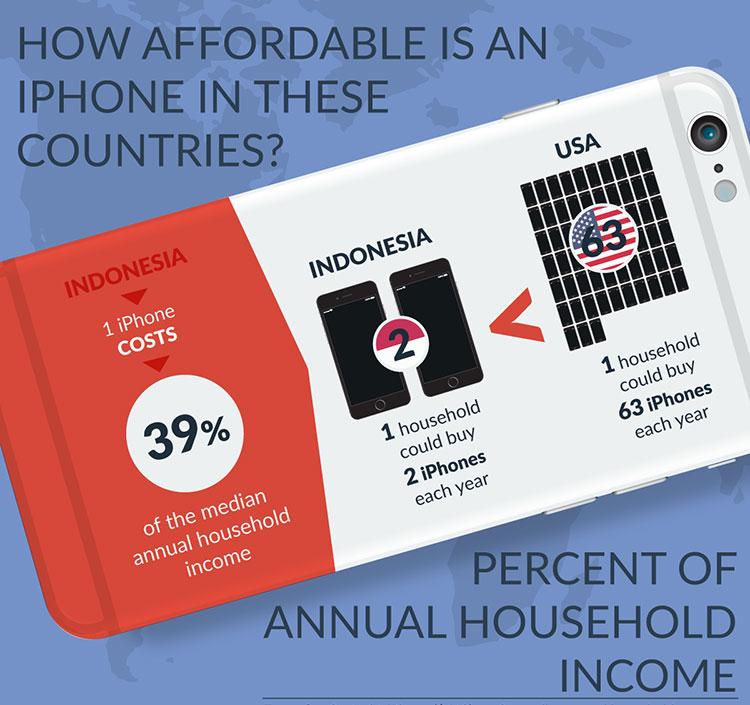 Photo of Infográfico mostra quanto custa o iPhone em diferentes países do mundo
