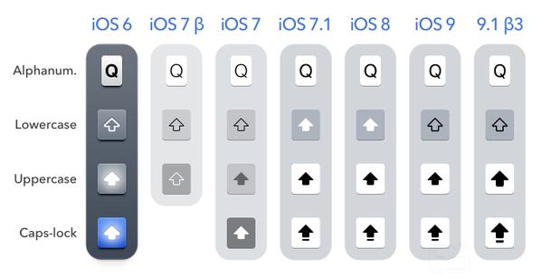 Novo teclado