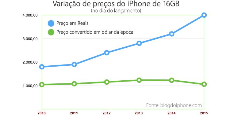 Preços iPhone