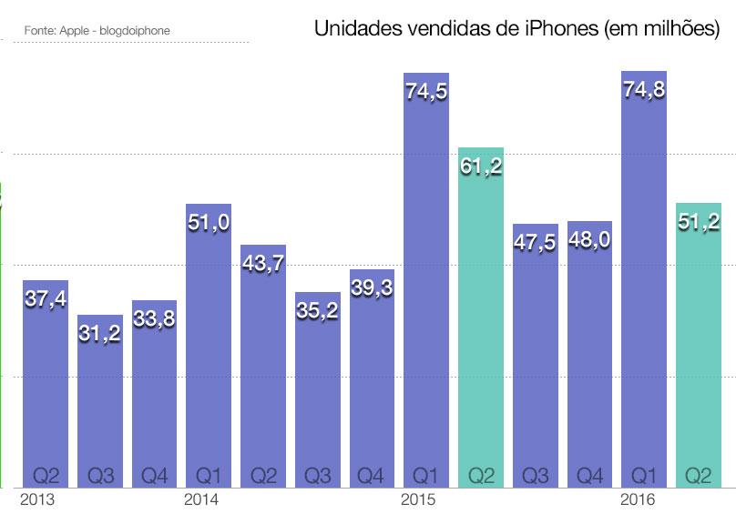 rfiscalQ2_iPhones