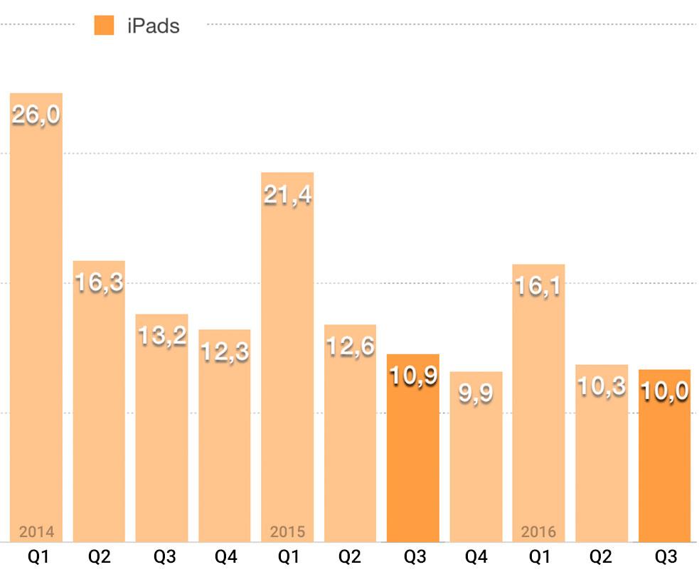 iPads-Q3
