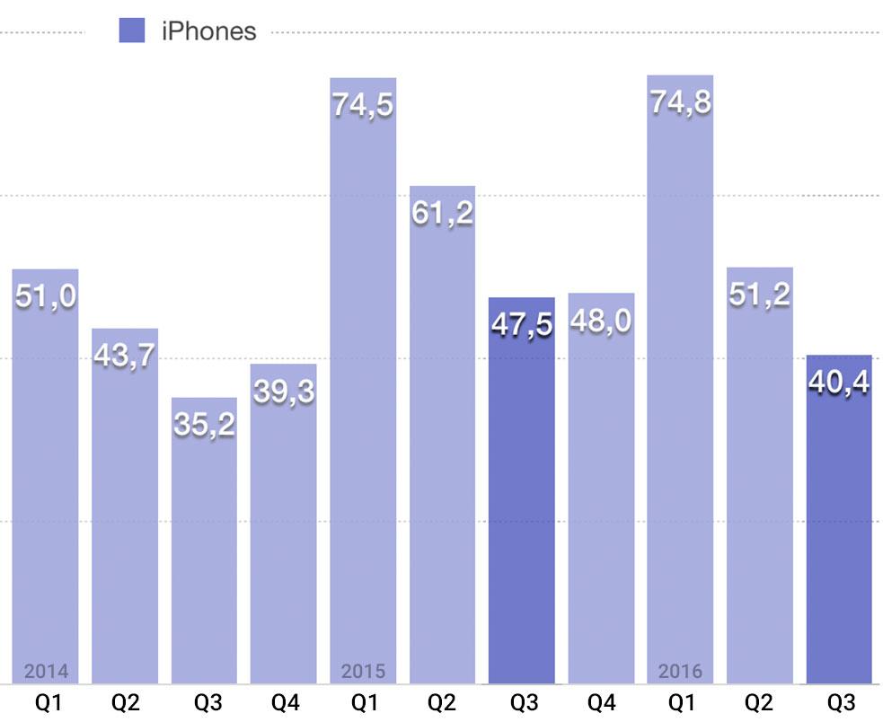iPhones-Q3