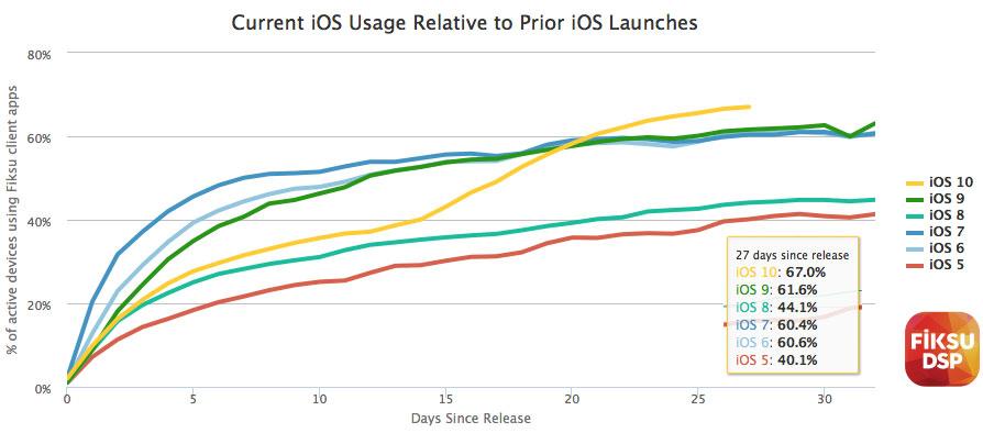 Adoção iOS 10
