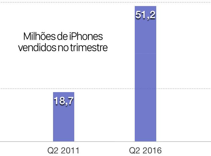 Q2 Venda de iPhones