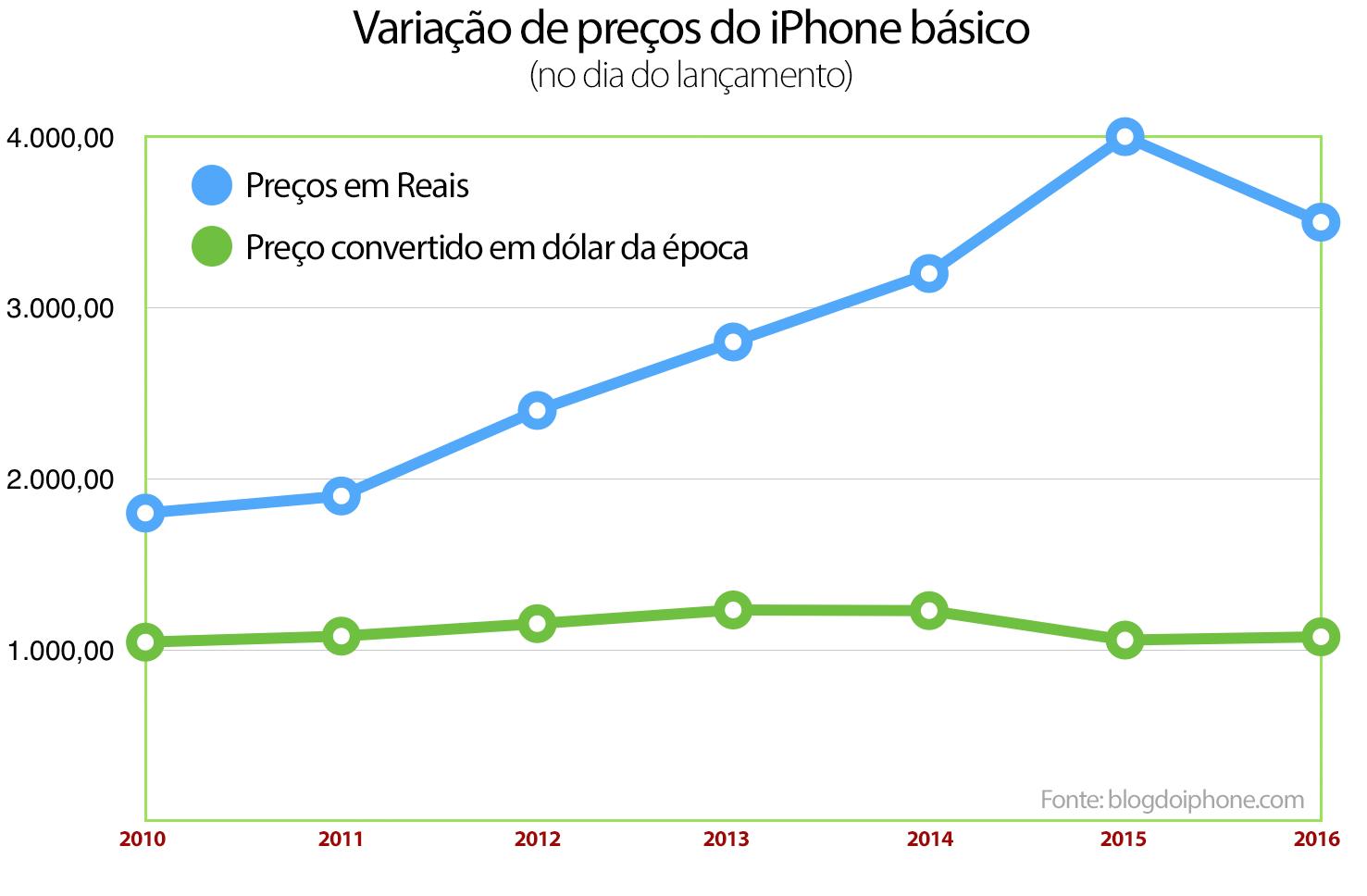 Preço iPhone Brasil
