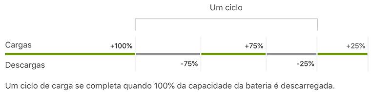Ciclo da bateria do iPhone